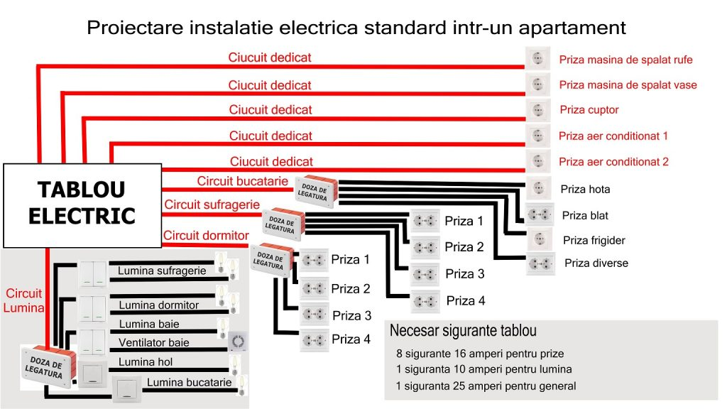 Instalatie electrica 2 camere
